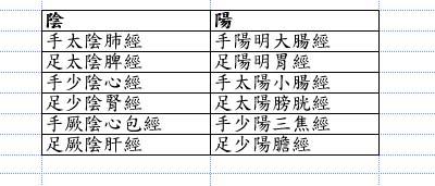 <一陽指與馬殺雞>寵物的經絡(上)